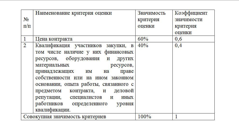 Критерии оценки к открытому конкурсу (1)